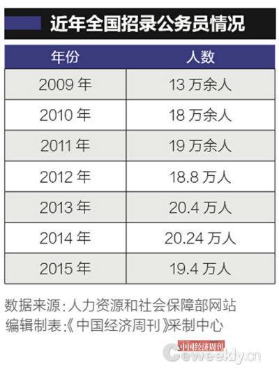 【转】北京时间     我国公务员总数首披露:官多兵少 约716.7万人 - 妙康居士 - 妙康居士~晴樵雪读的博客