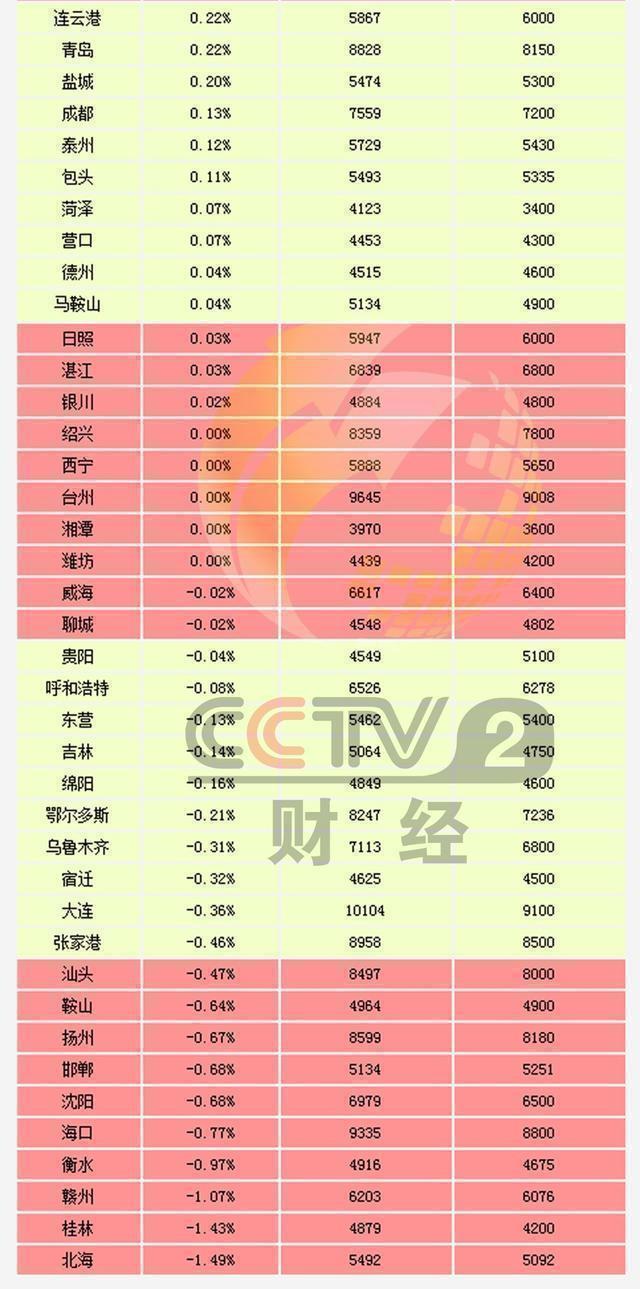 不是北上广深 6月房价涨得最快的是这10城 - 华东 - 华东的博客