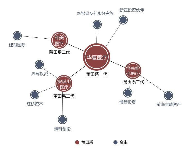莆田系背后金主曝光:刘永好红杉资本在列