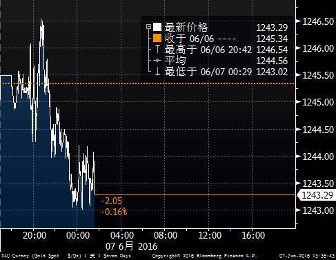 美联储仍有可能在7月考虑加息 金价上涨遇阻