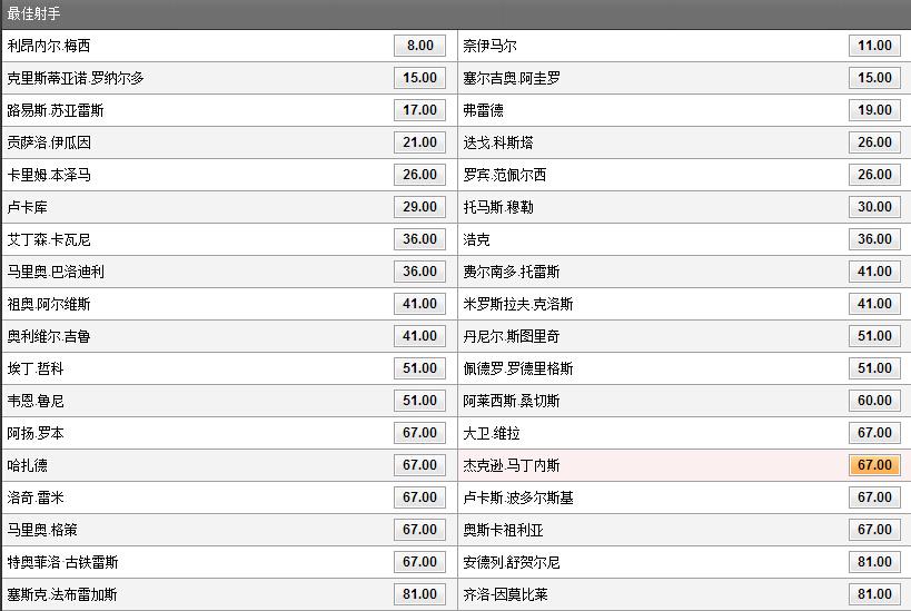 世界杯金靴即时赔率:梅西内马尔领跑 c罗阿奎罗随后