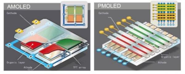 led跟lcd有什么区别_告诉你amoled屏幕和lcd屏幕究竟有什么差别