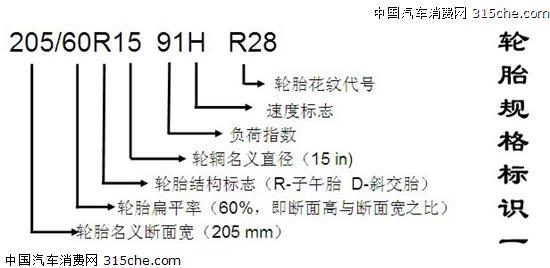 轮胎标志:黑色帝国 汽车轮胎基本知识及标识解读【图】